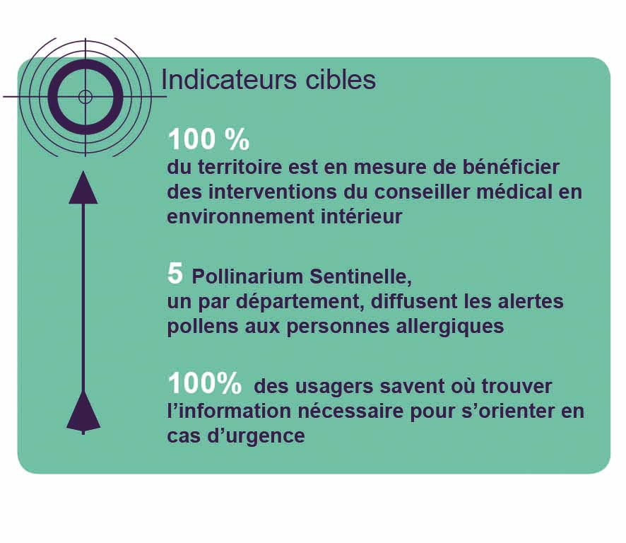 Indicateurs cibles