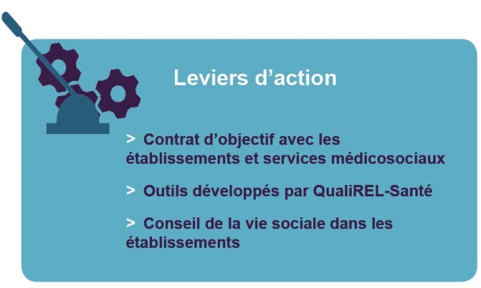 Leviers d'action